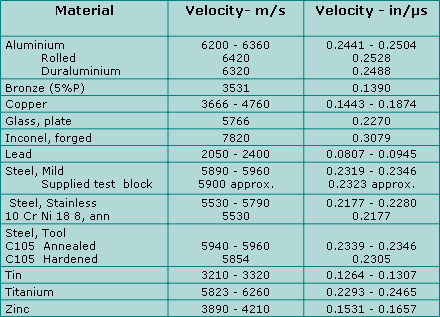 Tritex-NDT-velocity-table